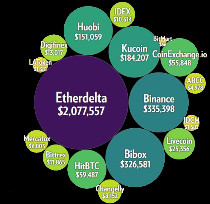 Cryptopia Hackers Liquidated $3 2M in Cryptocurrency Across